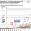 La consommation en ressources de notre monde